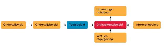 digitaaltoetsbeleid