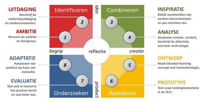 Ontwerpcyclus met 8 stappen